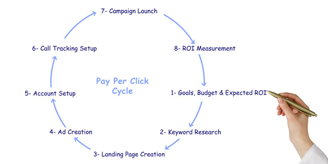 Pay Per Click brings in new leads fast