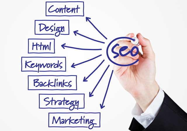 Search Engine Optimization brings qualified traffic to your website